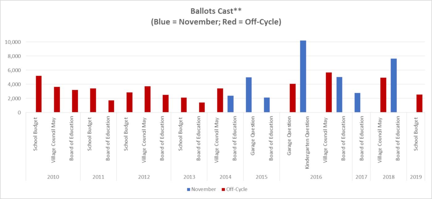 Ridgewood voter turnout trend graph